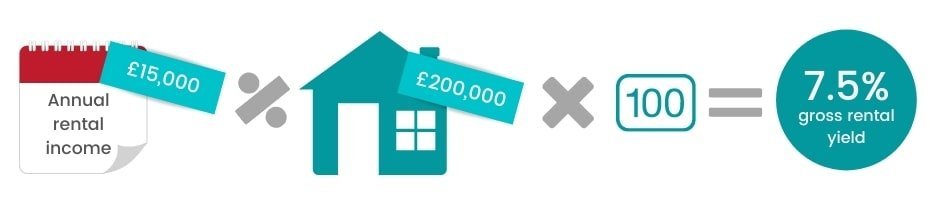 How to calculate rental yield