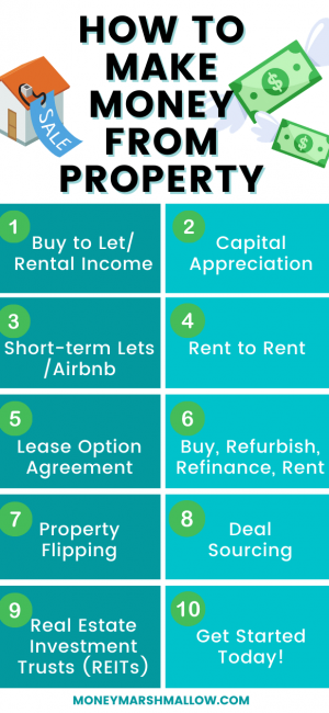 How to Make Money from Property: Infographic